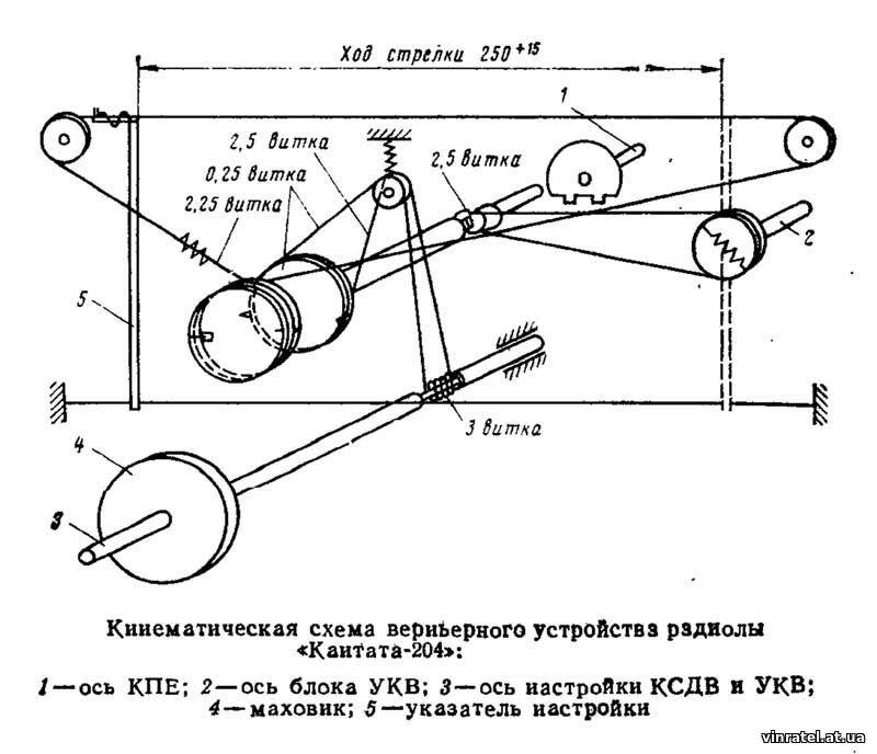 http://vinratel.at.ua/2019/Kantata_204/kantata204_kinematicheskaja_skhema.jpg